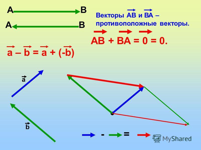 А В Векторы АВ и ВА – противоположные векторы. АВ + ВА = 0 = 0. a – b = a + (-b) а b - =