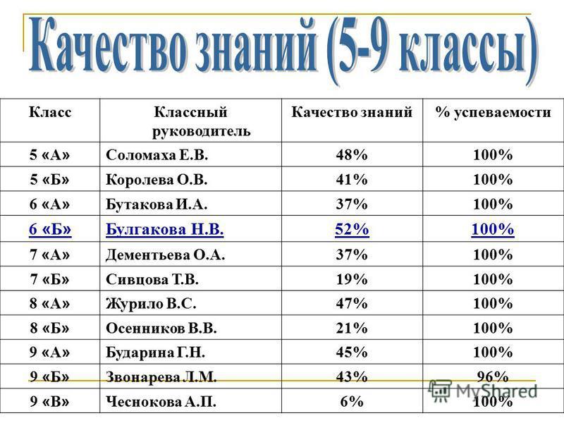 Класс Классный руководитель Качество знаний% успеваемости 5 « А » Соломаха Е.В.48%100% 5 « Б » Королева О.В.41%100% 6 « А » Бутакова И.А.37%100% 6 « Б » Булгакова Н.В.52%100% 7 « А » Дементьева О.А.37%100% 7 « Б » Сивцова Т.В.19%100% 8 « А » Журило В