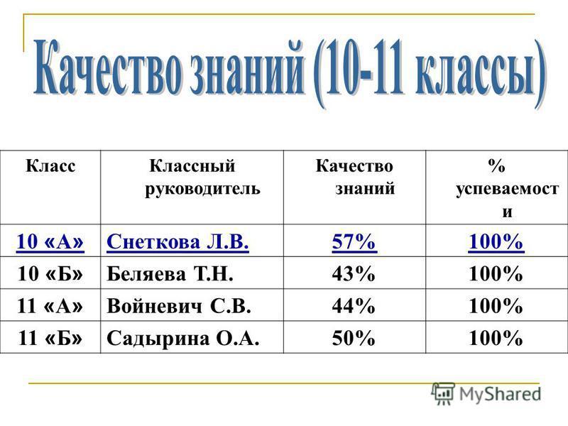 Класс Классный руководитель Качество знаний % успеваемости 10 « А » Снеткова Л.В.57%100% 10 « Б » Беляева Т.Н.43%100% 11 « А » Войневич С.В.44%100% 11 « Б » Садырина О.А.50%100%