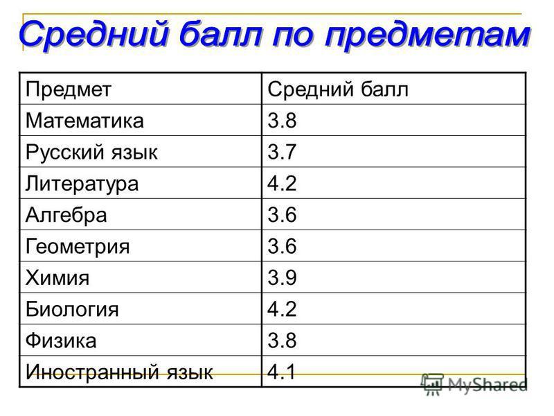 Предмет Средний балл Математика 3.8 Русский язык 3.7 Литература 4.2 Алгебра 3.6 Геометрия 3.6 Химия 3.9 Биология 4.2 Физика 3.8 Иностранный язык 4.1