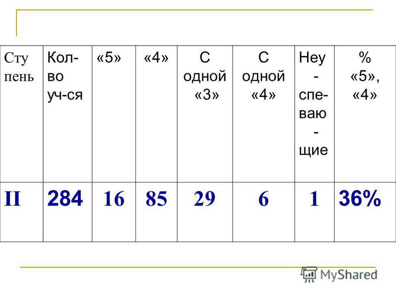 Сту пень Кол- во уч-ся «5»«4» С одной «3» С одной «4» Неу - спе- ваю - щие % «5», «4» II 284 16852961 36%