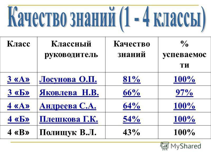 Класс Классный руководитель Качество знаний % успеваемости 3 « А » Лосунова О.П.81%100% 3 « Б » Яковлева Н.В.66%97% 4 « А » Андреева С.А.64%100% 4 « Б » Плешкова Г.К.54%100% 4 « В » Полищук В.Л.43%100%