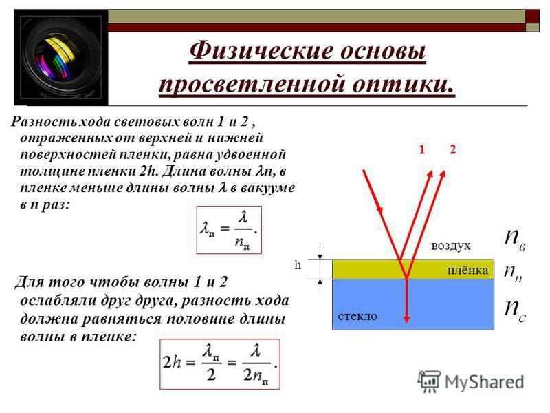 Физические основы просветленной оптики. Разность хода световых волн 1 и 2, отраженных от верхней и нижней поверхностей пленки, равна удвоенной толщине пленки 2h. Длина волны п, в пленке меньше длины волны в вакууме в n раз: Для того чтобы волны 1 и 2