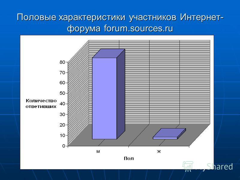 Половые характеристики участников Интернет- форума forum.sources.ru