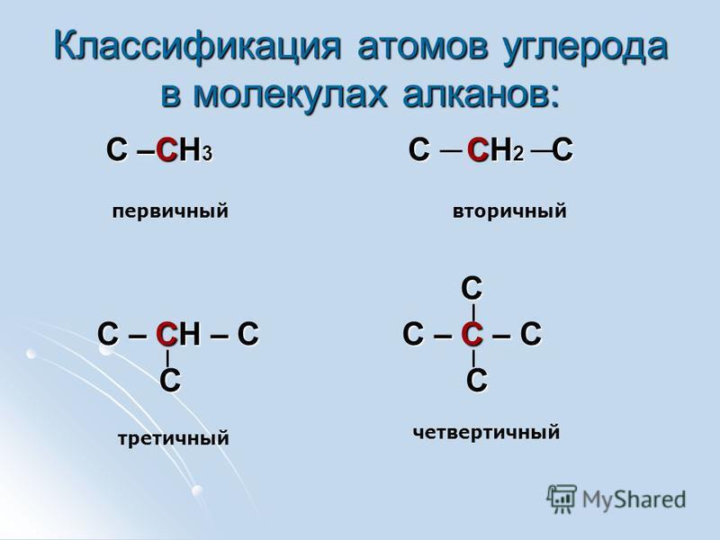 Классификация атомов углерода в молекулах алканов: С –СН 3 С СН 2 С С –СН 3 С СН 2 С С С – СН – С С – С – С С – СН – С С – С – С С С С С первичный вторичный третичный четвертичный