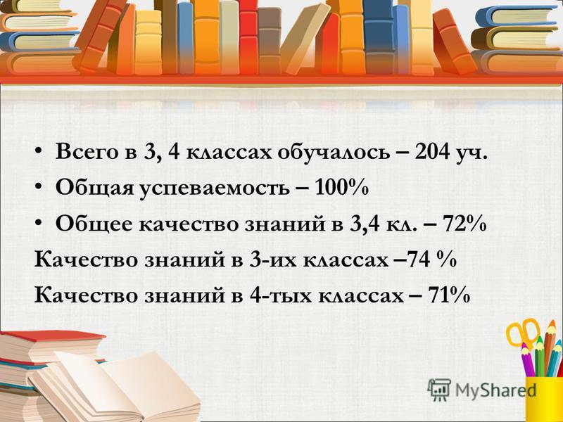 Всего в 3, 4 классах обучалось – 204 уч. Общая успеваемость – 100% Общее качество знаний в 3,4 кл. – 72% Качество знаний в 3-их классах –74 % Качество знаний в 4-тых классах – 71%