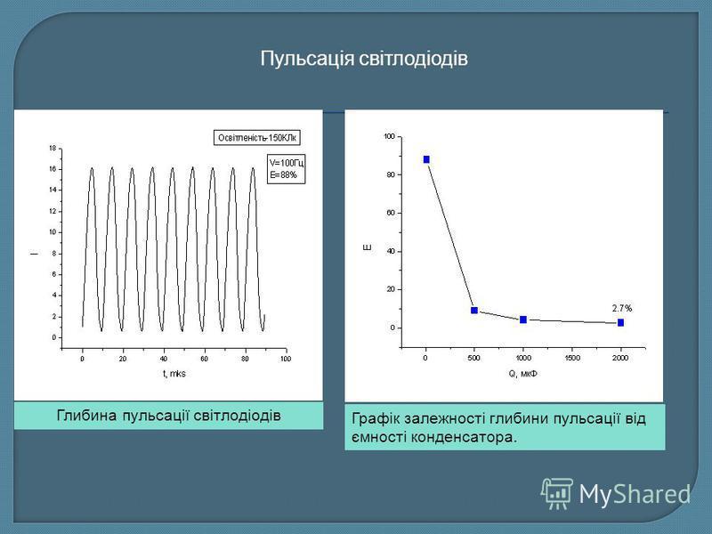 Глибина пульсації світлодіодів Графік залежності глибини пульсації від ємності конденсатора. Пульсація світлодіодів