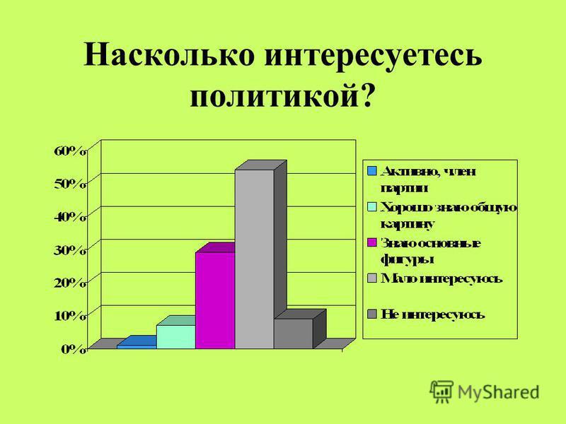 Насколько интересуетесь политикой?