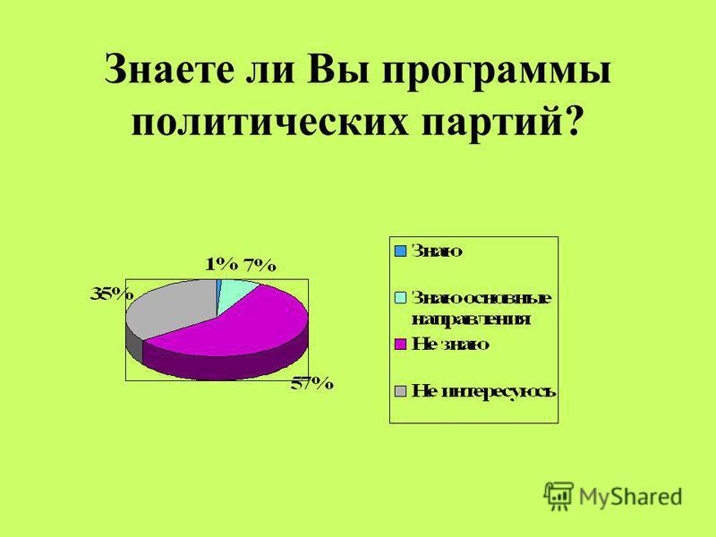 Знаете ли Вы программы политических партий?