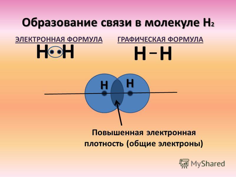 НН Повышенная электронная плотность (общие электроны) НН НН ГРАФИЧЕСКАЯ ФОРМУЛАЭЛЕКТРОННАЯ ФОРМУЛА