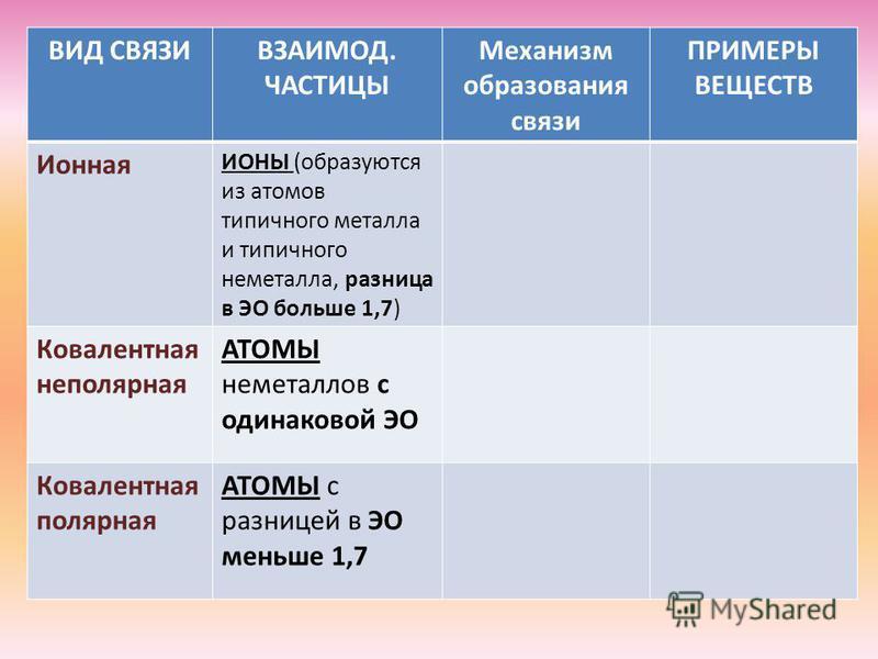 ВИД СВЯЗИВЗАИМОД. ЧАСТИЦЫ Механизм образования связи ПРИМЕРЫ ВЕЩЕСТВ Ионная ИОНЫ (образуются из атомов типичного металла и типичного неметалла, разница в ЭО больше 1,7) Ковалентная неполярная АТОМЫ неметаллов с одинаковой ЭО Ковалентная полярная АТОМ