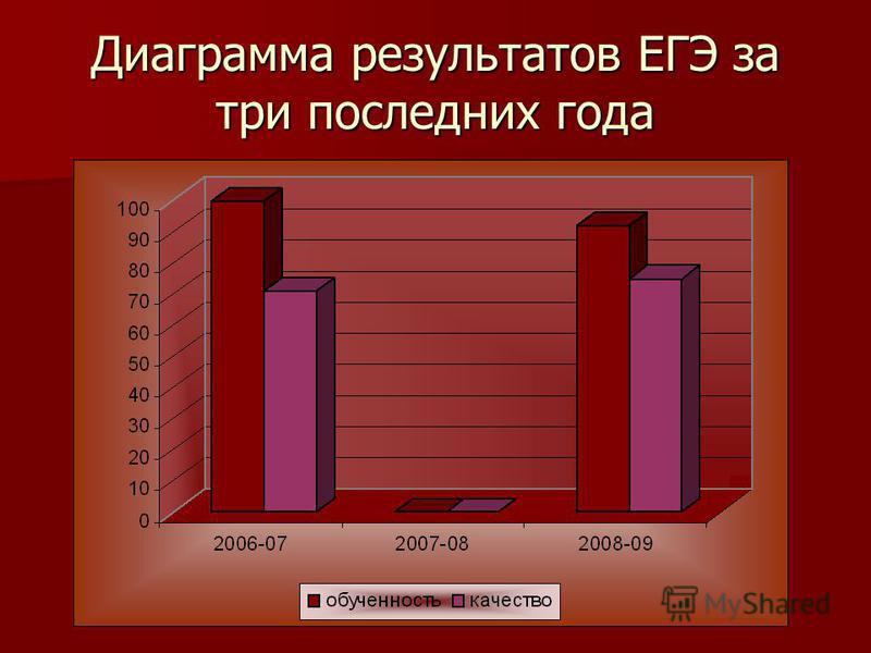 Диаграмма результатов ЕГЭ за три последних года