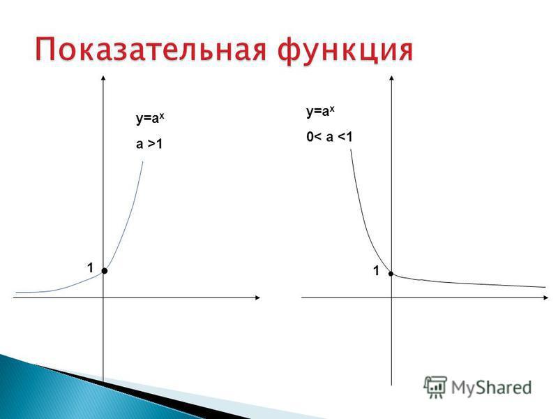 1 1 у=а х a >1 y=а x 0< a <1