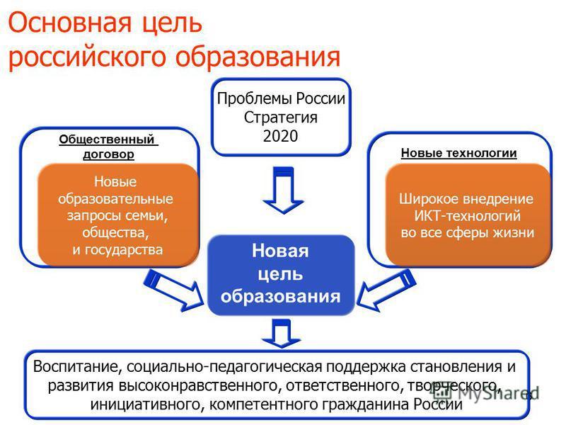 666 Основная цель российского образования Новая цель образования Новые технологии Общественный договор Новые образовательные запросы семьи, общества, и государства Широкое внедрение ИКТ-технологий во все сферы жизни Проблемы России Стратегия 2020 Вос