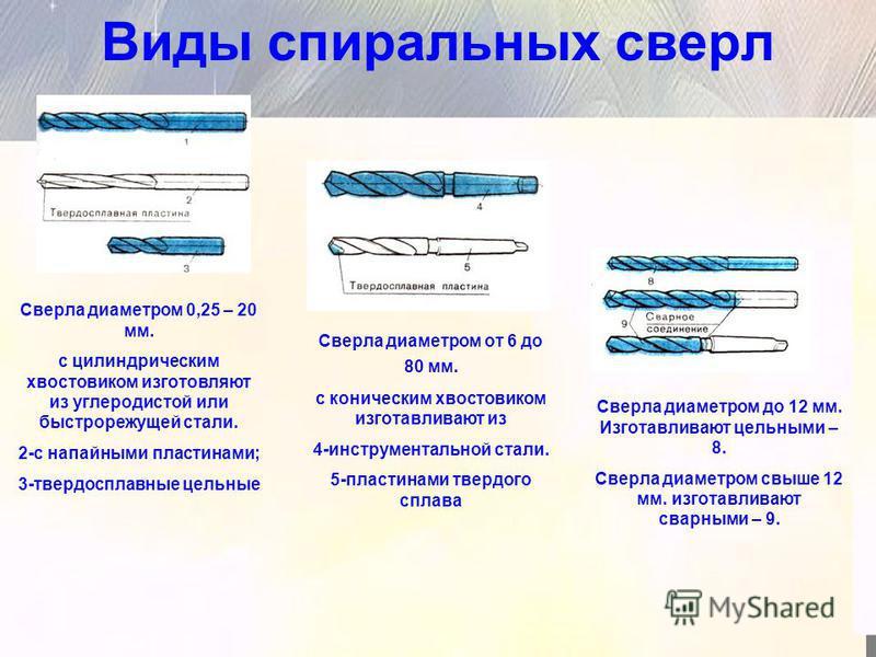Виды спиральных сверл Сверла диаметром 0,25 – 20 мм. с цилиндрическим хвостовиком изготовляют из углеродистой или быстрорежущей стали. 2-с напайными пластинами; 3-твердосплавные цельные Сверла диаметром от 6 до 80 мм. с коническим хвостовиком изготав