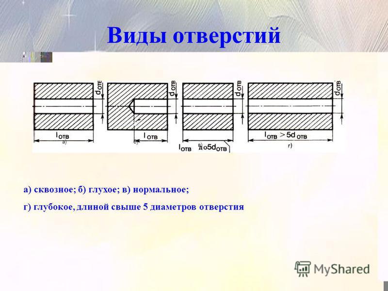Виды отверстий а)б) в) а) сквозное; б) глухое; в) нормальное; г) глубокое, длиной свыше 5 диаметров отверстия