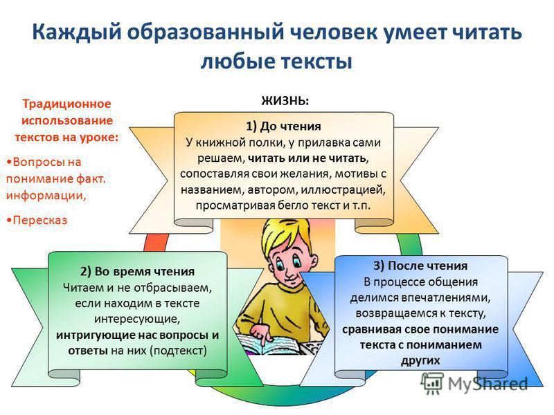 3) После чтения В процессе общения делимся впечатлениями, возвращаемся к тексту, сравнивая свое понимание текста с пониманием других 2) Во время чтения Читаем и не отбрасываем, если находим в тексте интересующие, интригующие нас вопросы и ответы на н