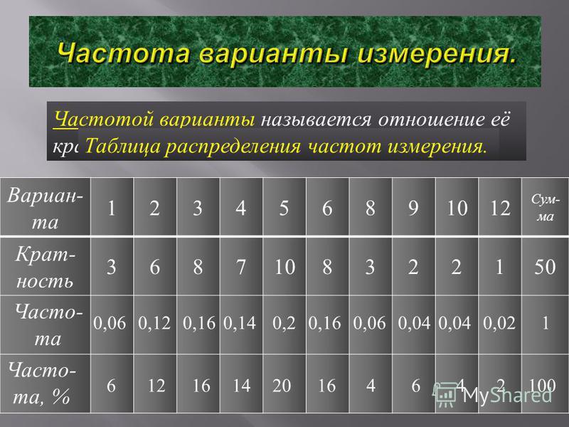 Частотой варианты называется отношение её кратности к объёму измерения. Вариан - та 123456891012 Сум - ма Крат - юююность 3687108322150 0,060,120,160,140,20,040,160,060,040,021 Часто- та Часто- та, % 612161420164642100 Таблица распределения частот из