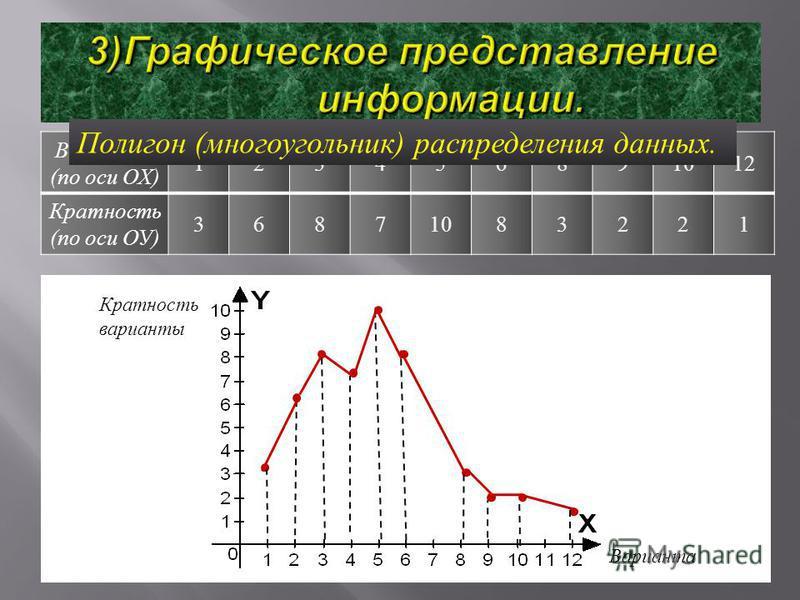 Варианта ( по оси ОХ ) 123456891012 Кратюююность ( по оси ОУ ) 36871083221 Полигон ( многоугольник ) распределения данных. Кратюююность варианты Варианта