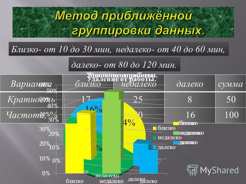 Близко - от 10 до 30 мин, недалеко - от 40 до 60 мин, далеко - от 80 до 120 мин. Вариантаблизконедалекодалекосумма Кратюююность Частота, % 1725850 345016100 34% 50% 16%