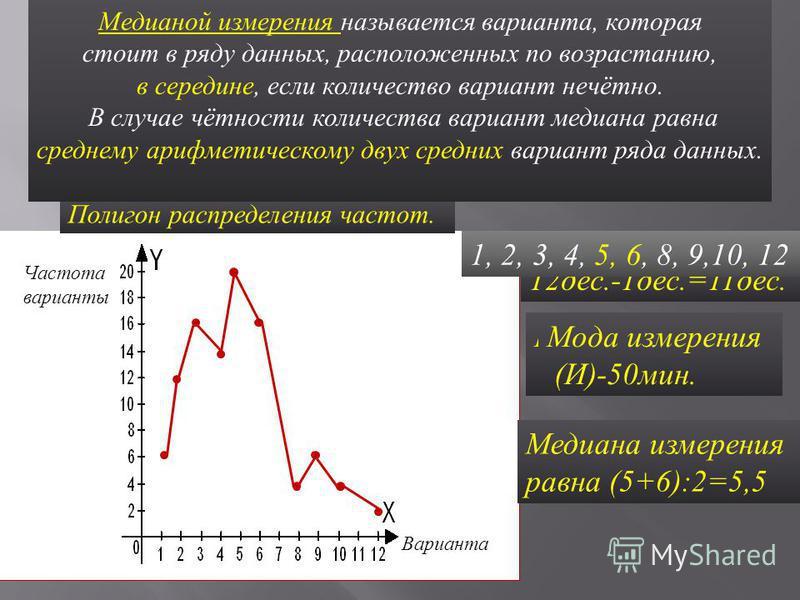 Размахом измерения называется разюююность между максимальной и минимальной вариантами. Полигон распределения частот. 12 дес.-1 дес.=11 дес. Размах измерения ( И )-110 мин. Модой измерения называется варианта, которая в измерении встретилась чаще друг