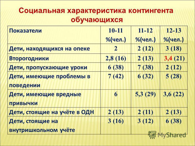 Показатели 10-11 %(чел.) 11-12 %(чел.) 12-13 %(чел.) Дети, находящихся на опеке 22 (12)3 (18) Второгодники 2,8 (16)2 (13) 3,4 (21) Дети, пропускающие уроки 6 (38)7 (38)2 (12) Дети, имеющие проблемы в поведении 7 (42)6 (32)5 (28) Дети, имеющие вредные