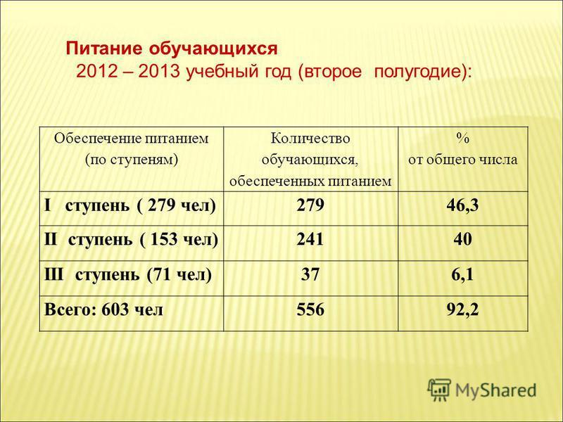 Обеспечение питанием (по ступеням) Количество обучающихся, обеспеченных питанием % от общего числа I ступень ( 279 чел)27946,3 II ступень ( 153 чел)24140 III ступень (71 чел)376,1 Всего: 603 чел 55692,2 Питание обучающихся 2012 – 2013 учебный год (вт