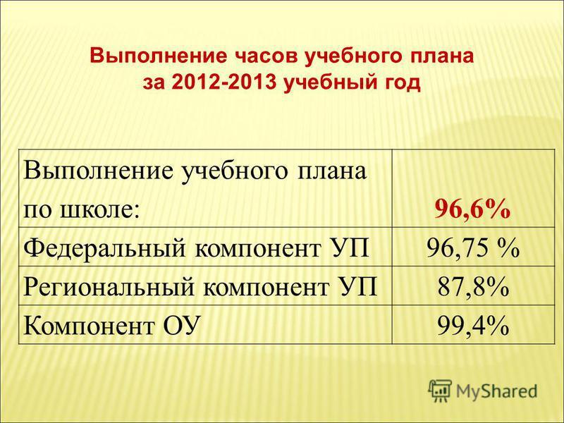 Выполнение часов учебного плана за 2012-2013 учебный год Выполнение учебного плана по школе:96,6% Федеральный компонент УП96,75 % Региональный компонент УП87,8% Компонент ОУ99,4%