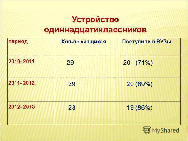 Устройство одиннадцатиклассников период Кол-во учащихся Поступили в ВУЗы 2010- 2011 2920 (71%) 2011- 2012 2920 (69%) 2012- 2013 2319 (86%)