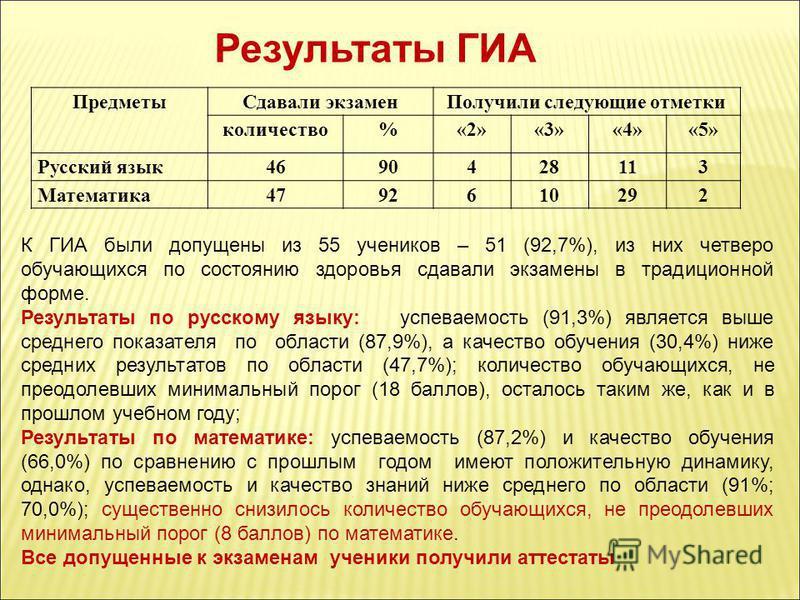 Результаты ГИА Предметы Сдавали экзамен Получили следующие отметки количество%«2»«3»«4»«5» Русский язык 4690428113 Математика 4792610292 К ГИА были допущены из 55 учеников – 51 (92,7%), из них четверо обучающихся по состоянию здоровья сдавали экзамен