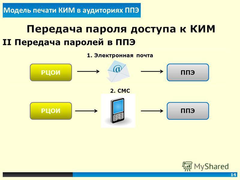 II Передача паролей в ППЭ 1. Электронная почта 2. СМС РЦОИППЭ РЦОИППЭ Модель печати КИМ в аудиториях ППЭ 14