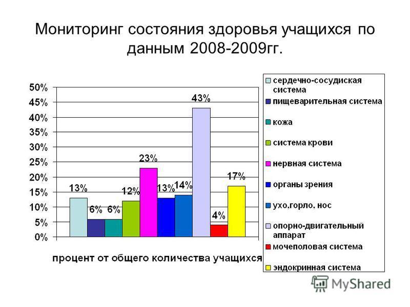 Мониторинг состояния здоровья учащихся по данным 2008-2009 гг.