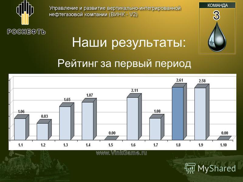 Наши результаты: Рейтинг за первый период