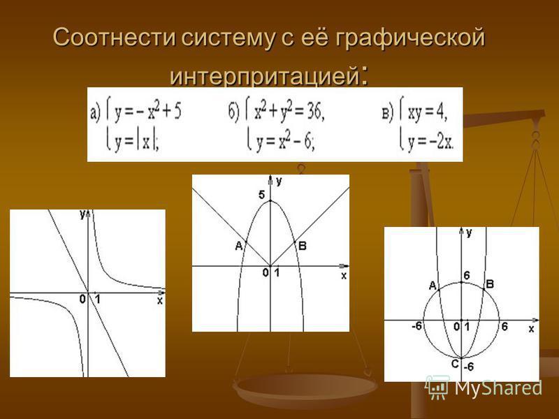 Соотнеcти систему с её графической интерпретацией :