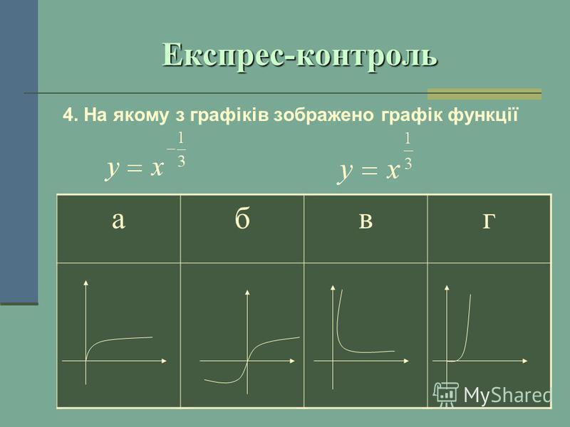 Експрес-контроль 4. На якому з графіків зображено графік функції абвг