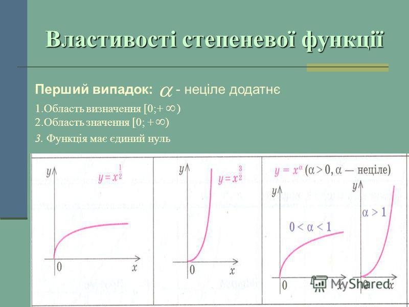 Властивості степеневої функції Перший випадок: - неціле додатнє 1.Область визначення [0;+ ) 2.Область значення [0; + ) 3. Функція має єдиний нуль