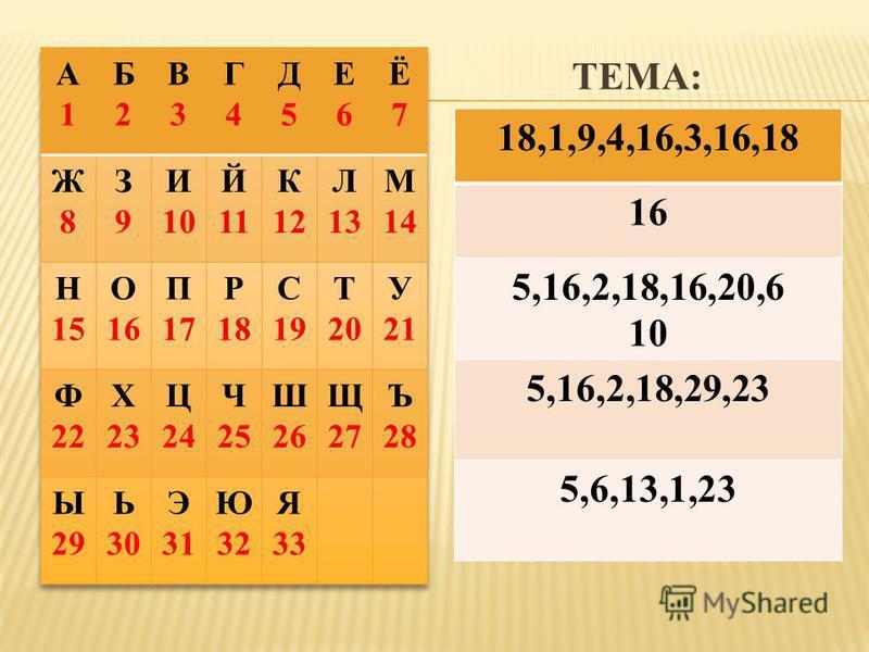 ТЕМА: 18,1,9,4,16,3,16,18 16 5,16,2,18,16,20,6 10 5,16,2,18,29,23 5,6,13,1,23