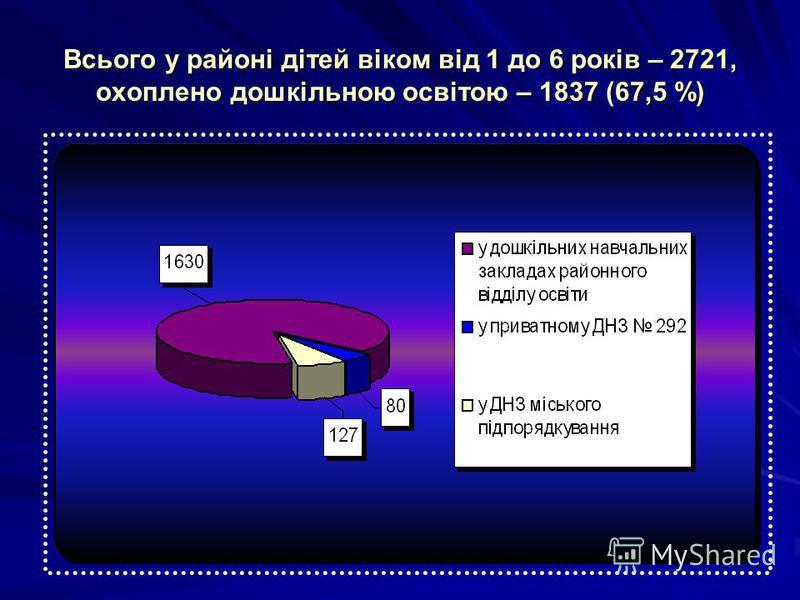 Всього у районі дітей віком від 1 до 6 років – 2721, охоплено дошкільною освітою – 1837 (67,5 %)