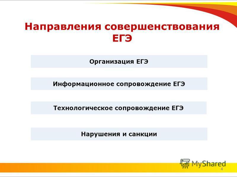 4 Направления совершенствования ЕГЭ 4 Информационное сопровождение ЕГЭ Технологическое сопровождение ЕГЭ Организация ЕГЭ Нарушения и санкции