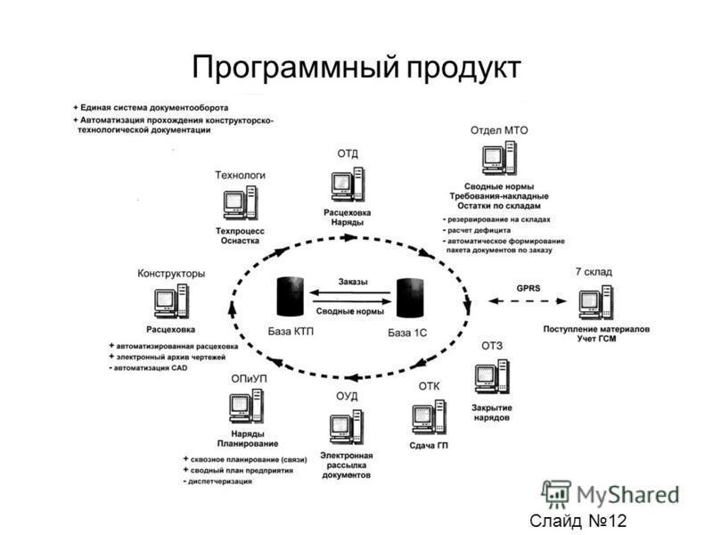 Программный продукт Слайд 12