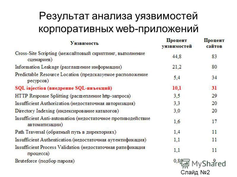 Результат анализа уязвимостей корпоративных web-приложений Слайд 2