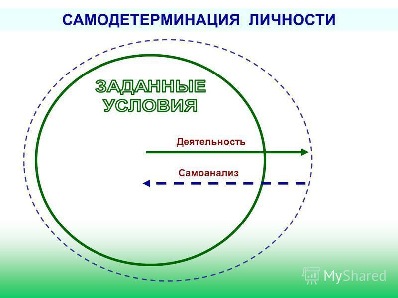 САМОДЕТЕРМИНАЦИЯ ЛИЧНОСТИ Деятельность Самоанализ