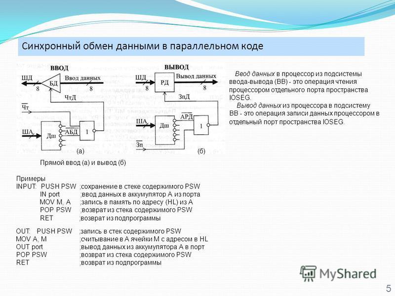 Синхронный обмен данными в параллельном коде 5 Прямой ввод (а) и вывод (б) Примеры INPUT: PUSH PSW ;сохранение в стеке содержимого PSW IN port ;ввод данных в аккумулятор А из порта MOV M, А ;запись в память по адресу (HL) из А POP PSW ;возврат из сте
