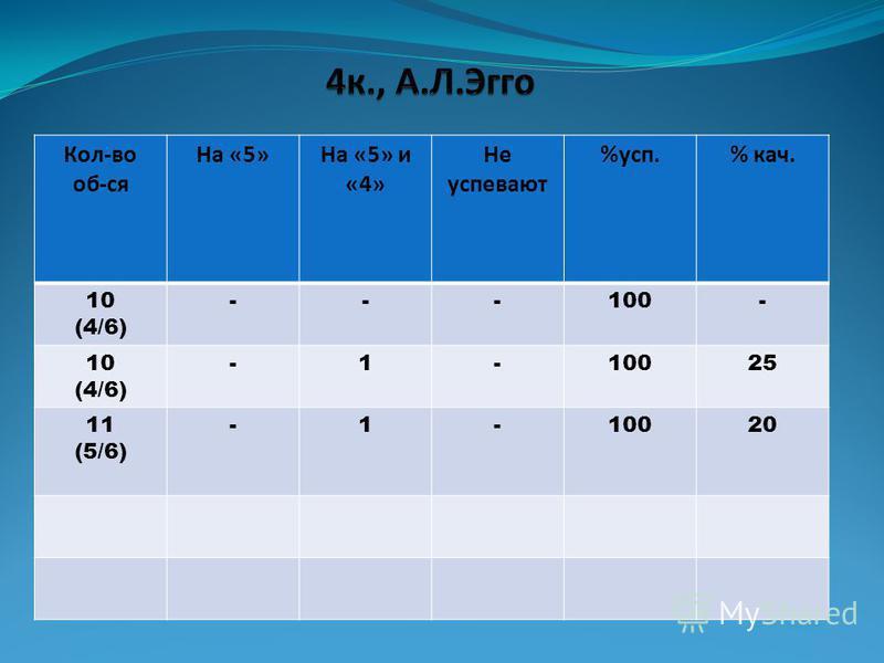 Кол-во об-ся На «5»На «5» и «4» Не супевают %суп.% как. 10 (4/6) ---100- 10 (4/6) -1-10025 11 (5/6) -1-10020