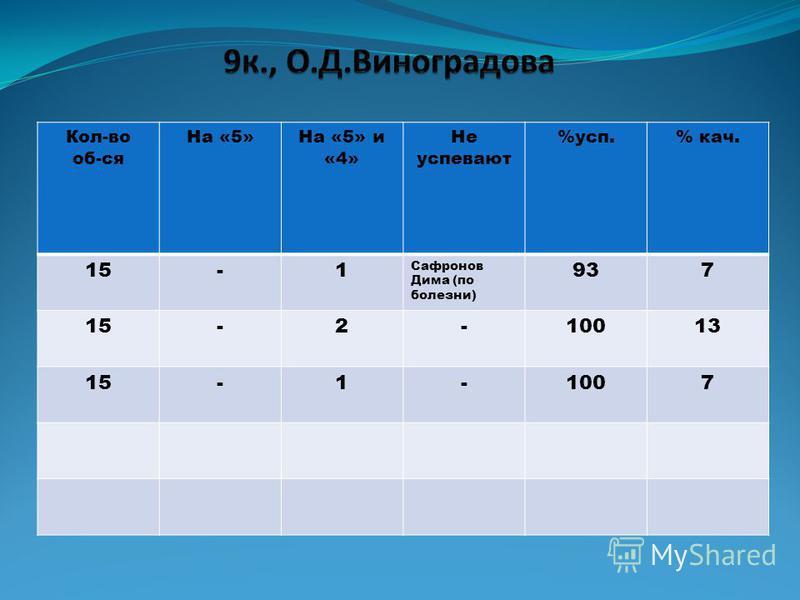 Кол-во об-ся На «5»На «5» и «4» Не супевают %суп.% как. 15-1 Сафронов Дима (по болезни) 937 15-2-10013 15-1-1007