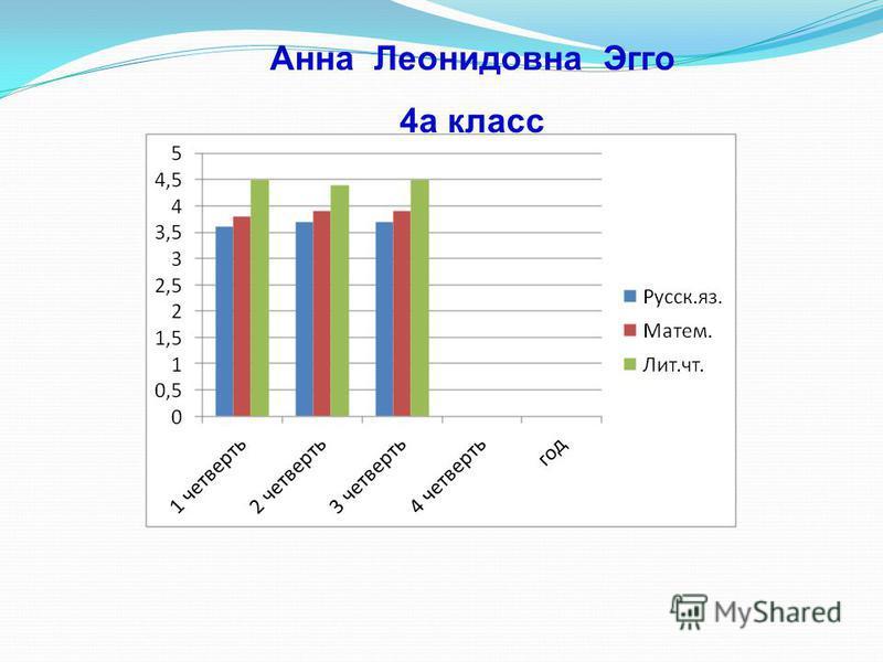 Анна Леонидовна Эгго 4 а класс