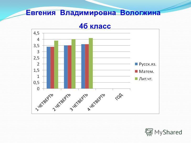 Евгения Владимировна Вологжина 4 б класс
