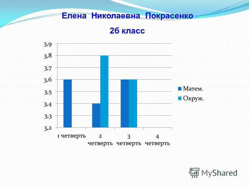 Елена Николаевна Покрасенко 2 б класс