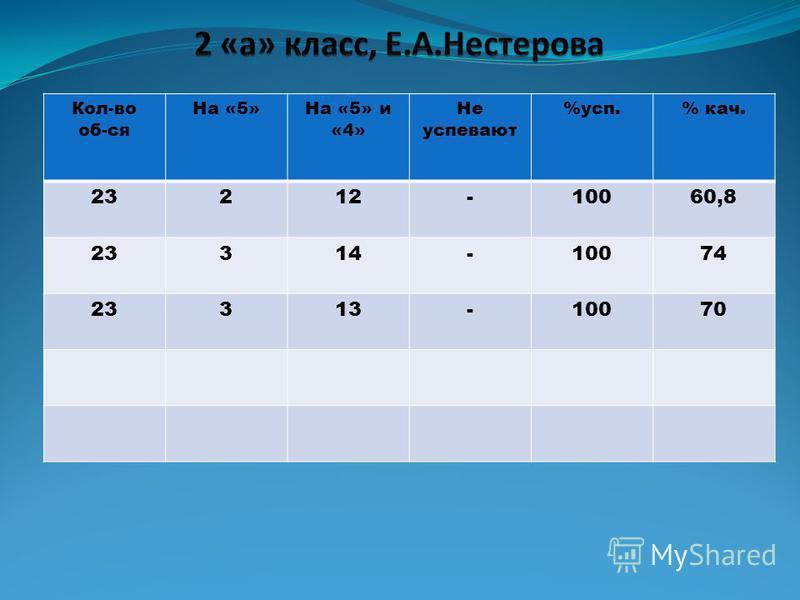 Кол-во об-ся На «5»На «5» и «4» Не супевают %суп.% как. 23212-10060,8 23314-10074 23313-10070