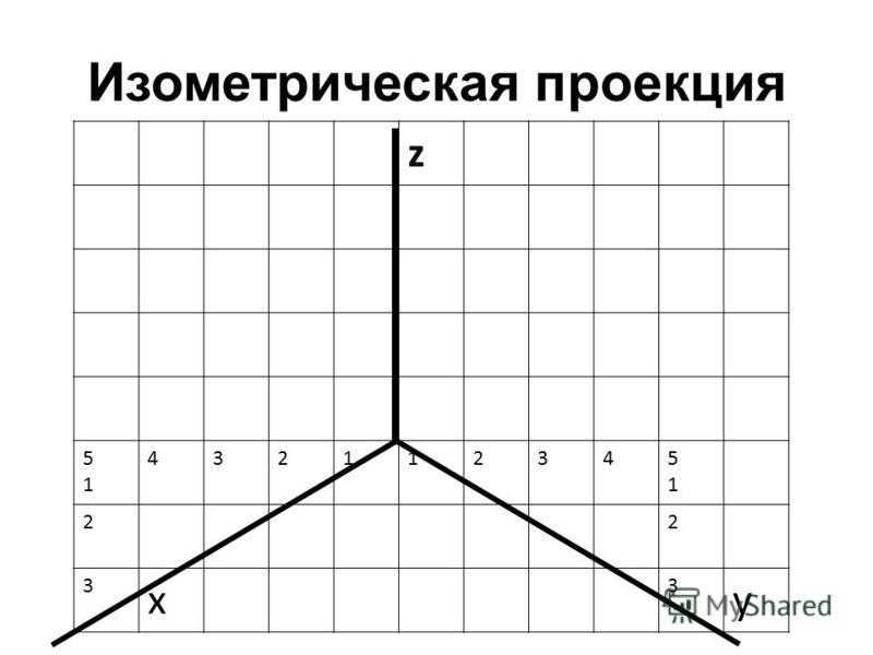 Изометрическая проекция z 5151 432112345151 22 3 x 3 y